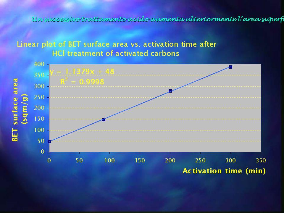 CONCLUSIONI Mediante il processo di pirolisi il granulato di pneumatico è convertito in syngas, oli e residuo solido (char).