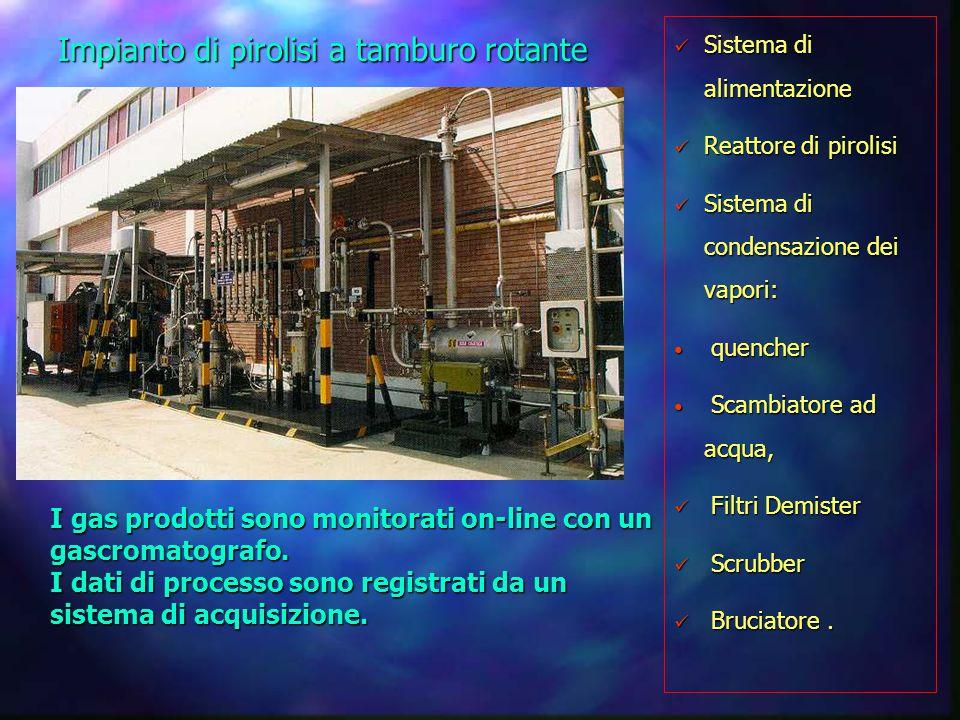 Impianto di Pirolisi a Letto Fisso Impianto Batch Impianto Batch Reattore di pirolisi Reattore di pirolisi Sistema di condensazione dei vapori Sistema di condensazione dei vapori Filtri Demister Filtri Demister Scrubber Scrubber Bruciatore Bruciatore Trattamento fumi Trattamento fumi Il calore necessario al processo è fornito da un bruciatore alimentato a GPL.