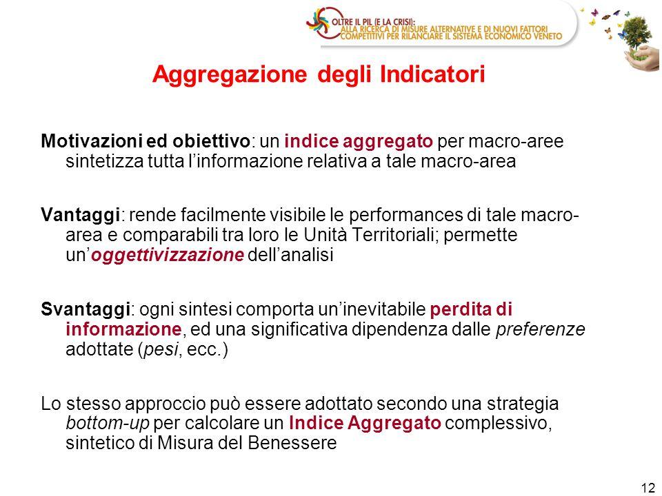 12 Motivazioni ed obiettivo: un indice aggregato per macro-aree sintetizza tutta l'informazione relativa a tale macro-area Vantaggi: rende facilmente