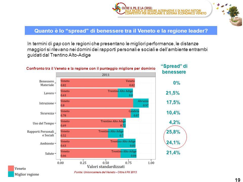 """19 Quanto è lo """"spread"""" di benessere tra il Veneto e la regione leader? Confronto tra il Veneto e la regione con il punteggio migliore per dominio 21,"""