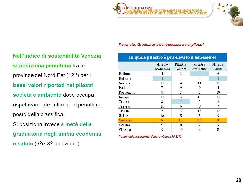 28 Triveneto. Graduatoria del benessere nei pilastri Nell'indice di sostenibilità Venezia si posiziona penultima tra le province del Nord Est (12°) pe