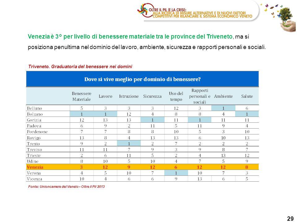 29 Triveneto. Graduatoria del benessere nei domini Venezia è 3° per livello di benessere materiale tra le province del Triveneto, ma si posiziona penu