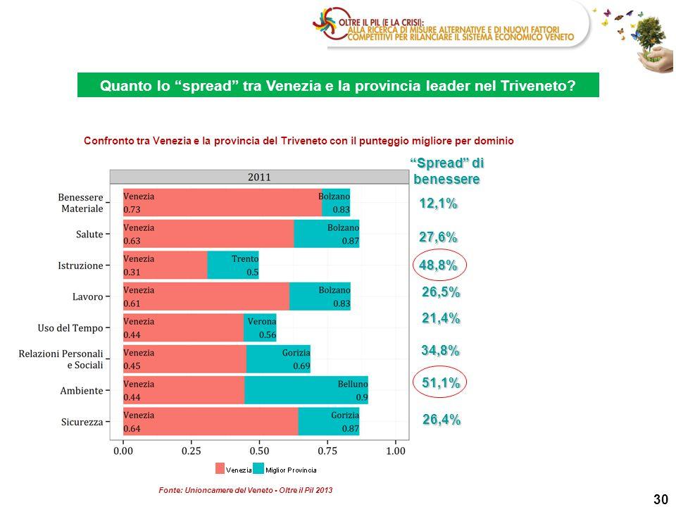 """30 Quanto lo """"spread"""" tra Venezia e la provincia leader nel Triveneto? Confronto tra Venezia e la provincia del Triveneto con il punteggio migliore pe"""