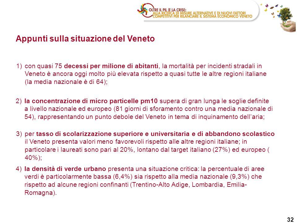 32 Appunti sulla situazione del Veneto 2)la concentrazione di micro particelle pm10 supera di gran lunga le soglie definite a livello nazionale ed eur
