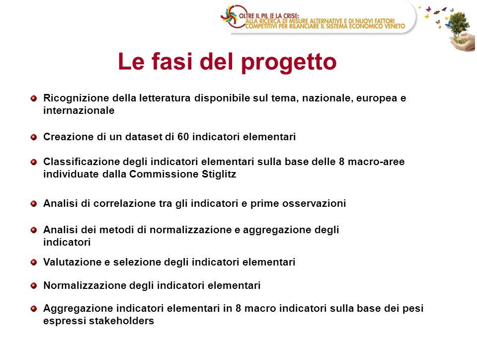 18 Il livello di benessere in Veneto: luci e ombre Il Veneto è la regione con minor disuguaglianza nella distribuzione del reddito e seconda per livello di reddito equivalente.