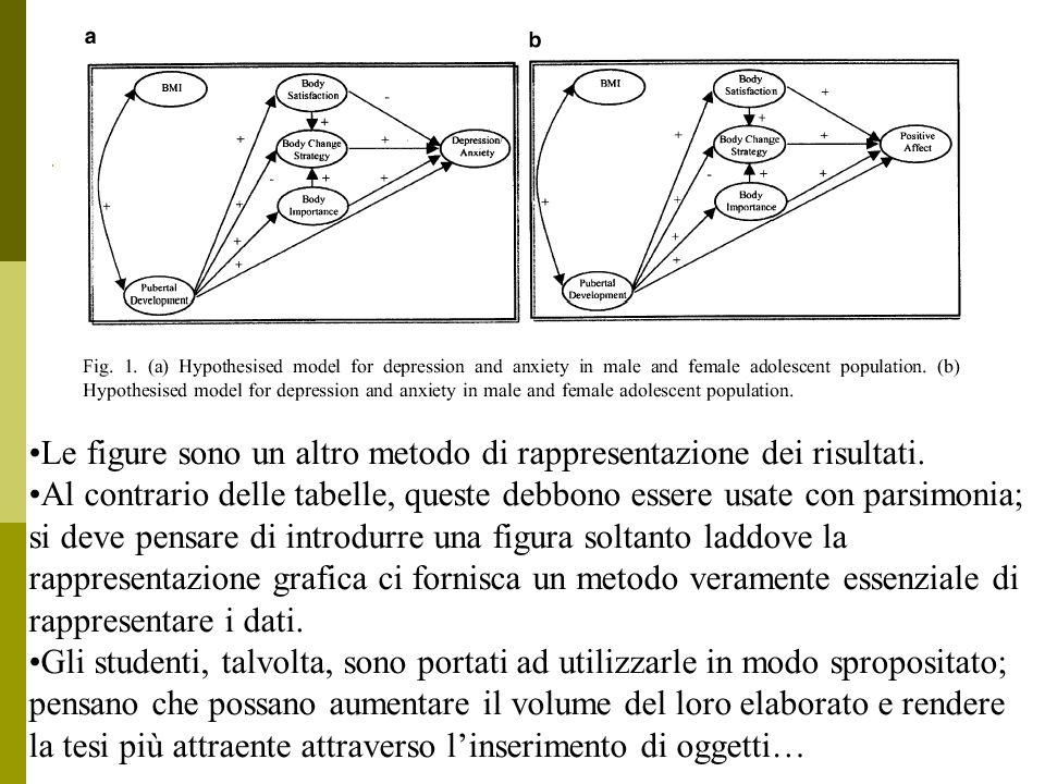 Le figure sono un altro metodo di rappresentazione dei risultati.