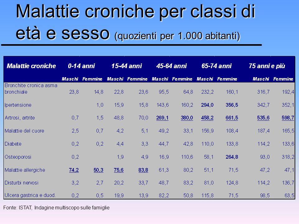 Malattie croniche per classi di età e sesso (quozienti per 1.000 abitanti) Fonte: ISTAT, Indagine multiscopo sulle famiglie