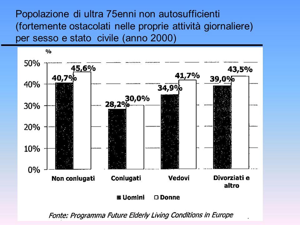 Popolazione di ultra 75enni non autosufficienti (fortemente ostacolati nelle proprie attività giornaliere) per sesso e stato civile (anno 2000)