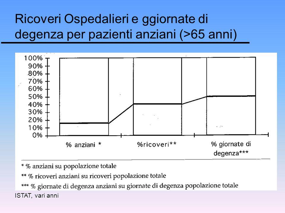 Ricoveri Ospedalieri e ggiornate di degenza per pazienti anziani (>65 anni) ISTAT, vari anni