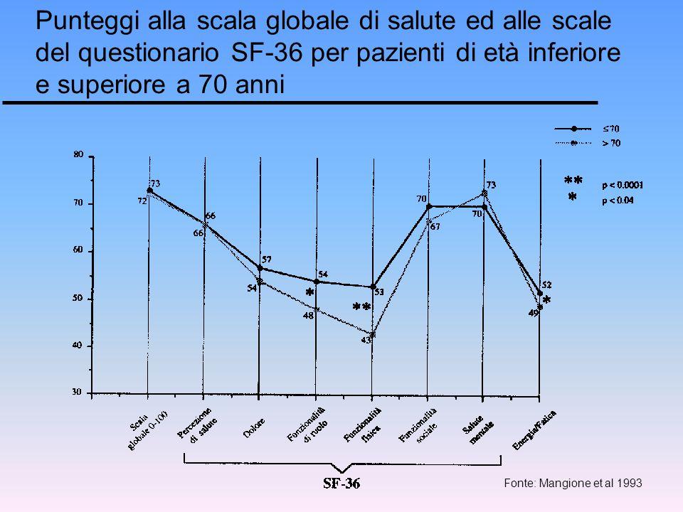 Punteggi alla scala globale di salute ed alle scale del questionario SF-36 per pazienti di età inferiore e superiore a 70 anni Fonte: Mangione et al 1