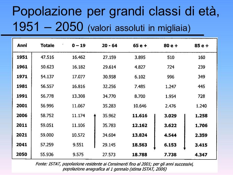 Popolazione per grandi classi di età, 1951 – 2050 (valori assoluti in migliaia)