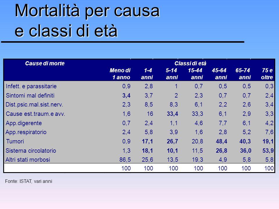 Mortalità per causa e classi di età Fonte: ISTAT, vari anni