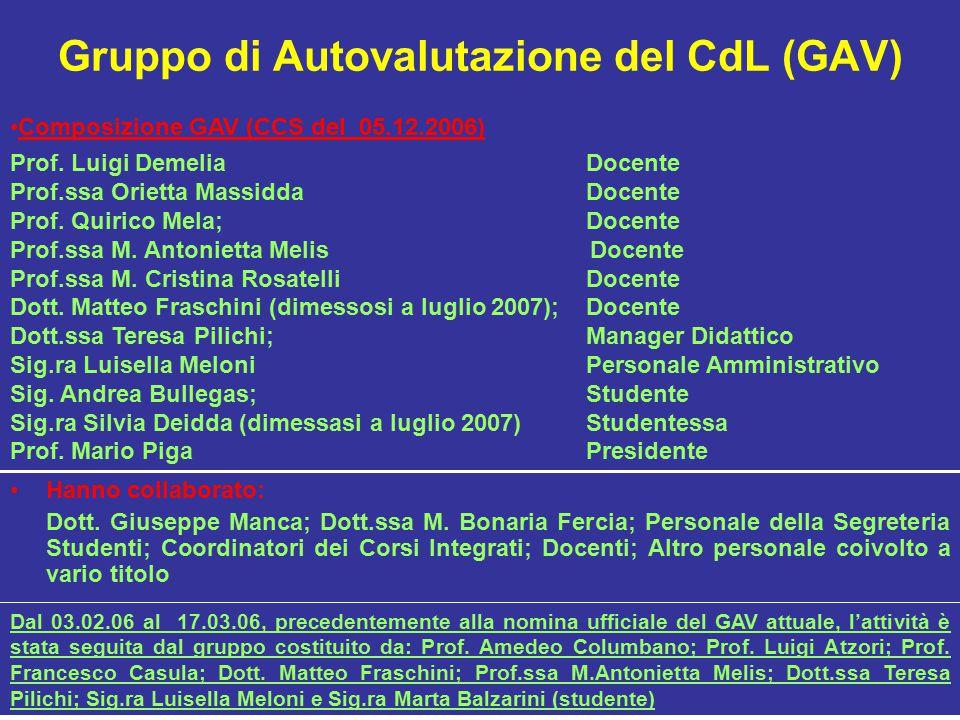 Gruppo di Autovalutazione del CdL (GAV) Hanno collaborato: Dott.