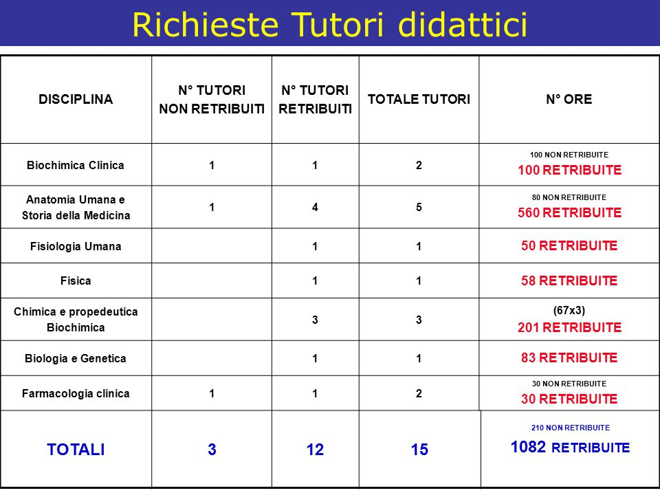 Richieste Tutori didattici DISCIPLINA N° TUTORI NON RETRIBUITI N° TUTORI RETRIBUITI TOTALE TUTORIN° ORE Biochimica Clinica112 100 NON RETRIBUITE 100 R