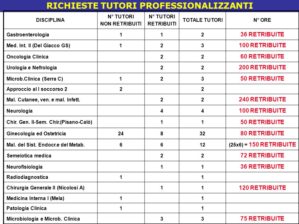 RICHIESTE TUTORI PROFESSIONALIZZANTI DISCIPLINA N° TUTORI NON RETRIBUITI N° TUTORI RETRIBUITI TOTALE TUTORIN° ORE Gastroenterologia112 36 RETRIBUITE Med.