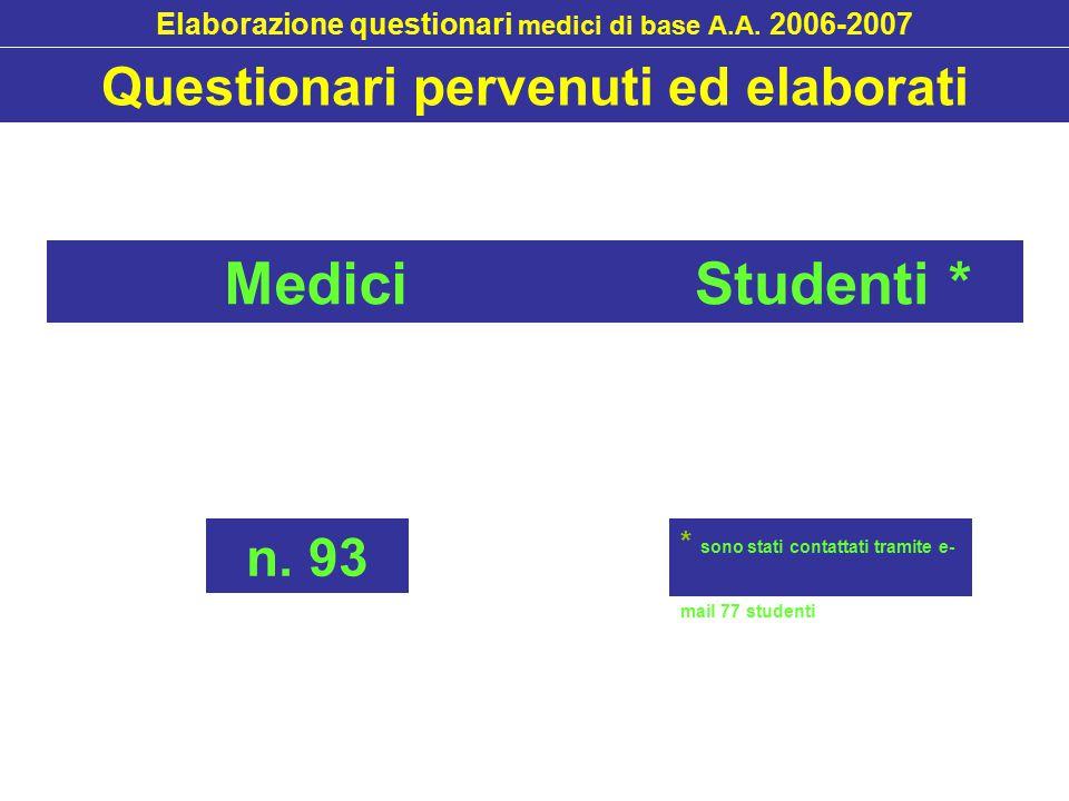 Medici Studenti * Elaborazione questionari medici di base A.A.