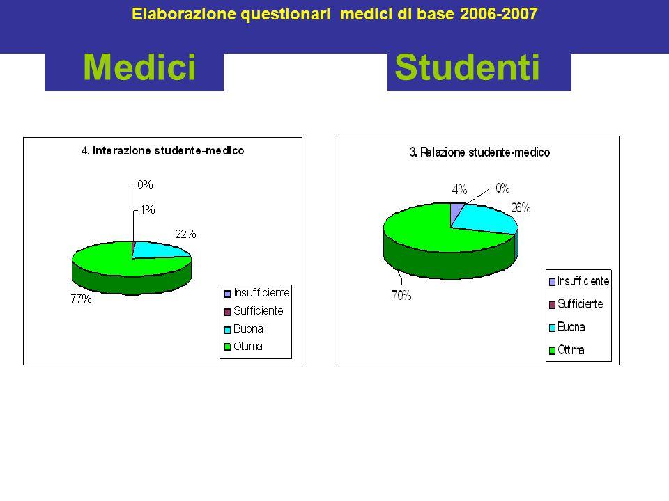 MediciStudenti Elaborazione questionari medici di base 2006-2007