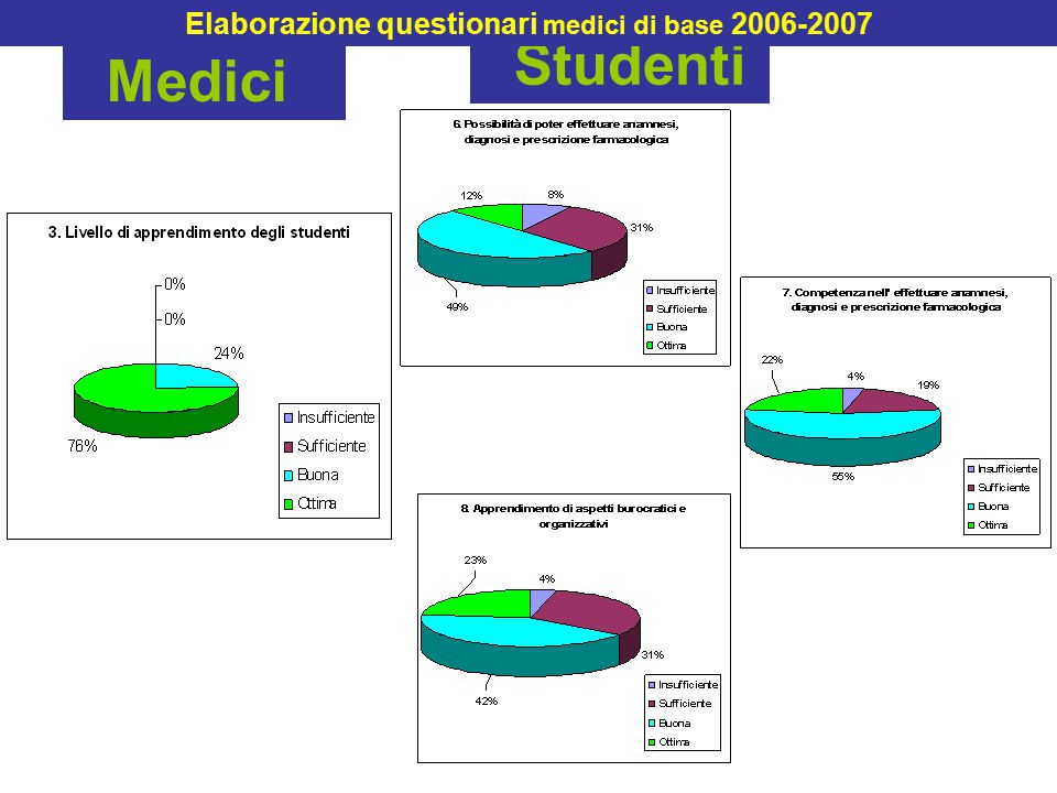 Medici Studenti Elaborazione questionari medici di base 2006-2007