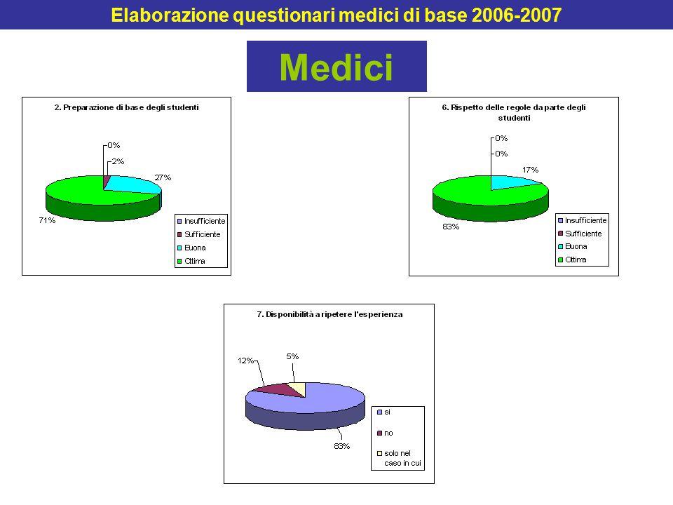 Medici Elaborazione questionari medici di base 2006-2007