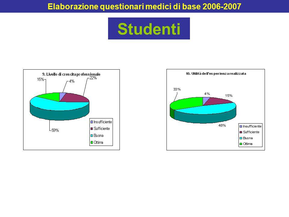 Studenti Elaborazione questionari medici di base 2006-2007