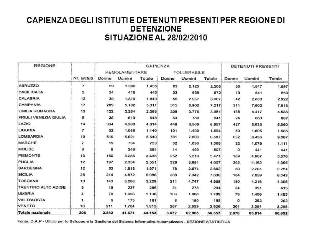POPOLAZIONE DETENUTA PER REGIONE DI DETENZIONE E POSIZIONE GIURIDICA AL 09/03/2010 (1) Soggetti ancora da ascrivere alle rispettive posizioni giuridiche al momento della rilevazione