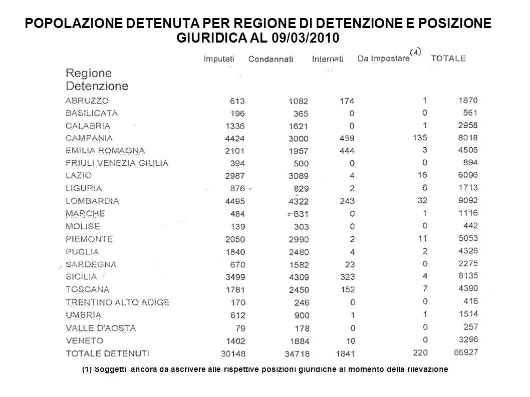 POPOLAZIONE DETENUTA PER REGIONE DI DETENZIONE E POSIZIONE GIURIDICA AL 09/03/2010 (1) Soggetti ancora da ascrivere alle rispettive posizioni giuridic