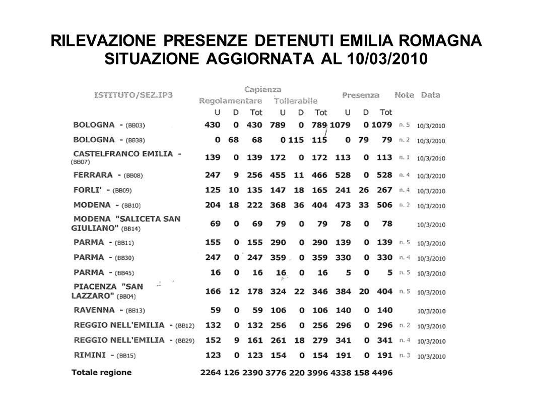RILEVAZIONE PRESENZE DETENUTI EMILIA ROMAGNA SITUAZIONE AGGIORNATA AL 10/03/2010