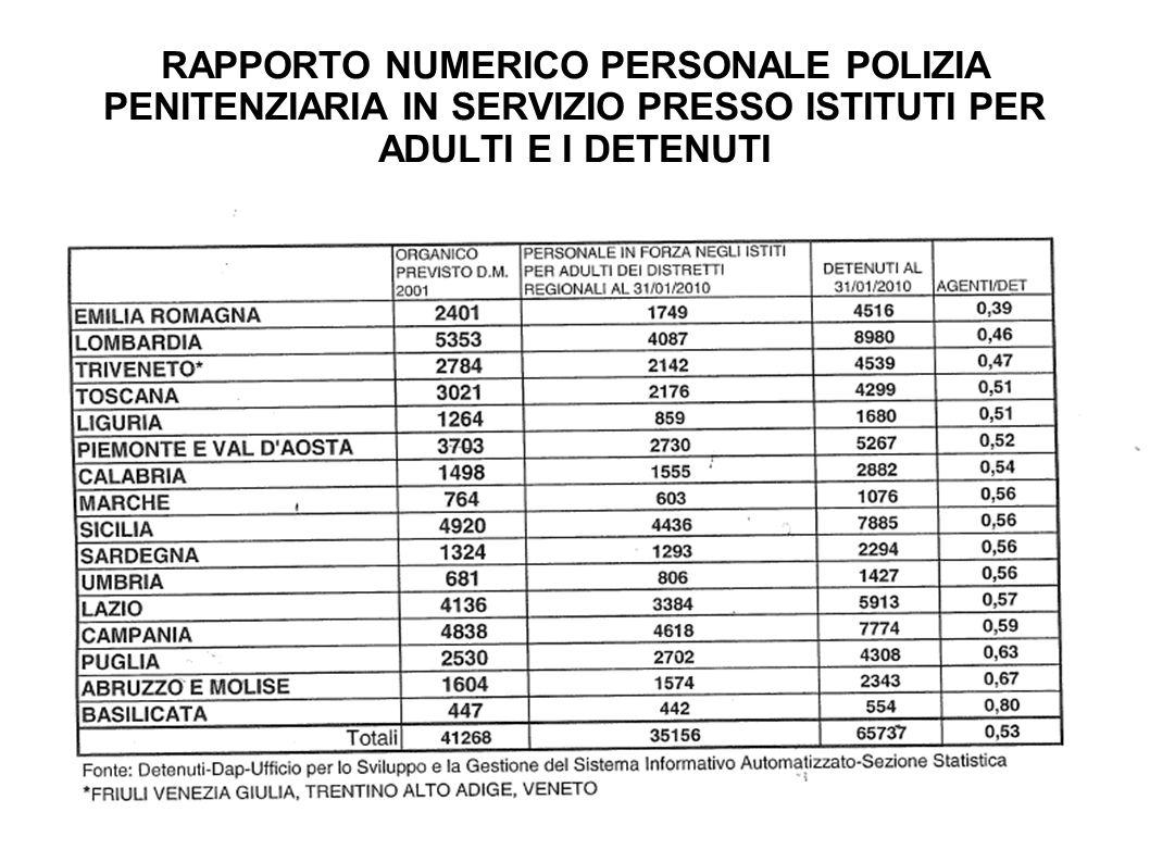 RAPPORTO NUMERICO PERSONALE POLIZIA PENITENZIARIA IN SERVIZIO PRESSO ISTITUTI PER ADULTI E I DETENUTI