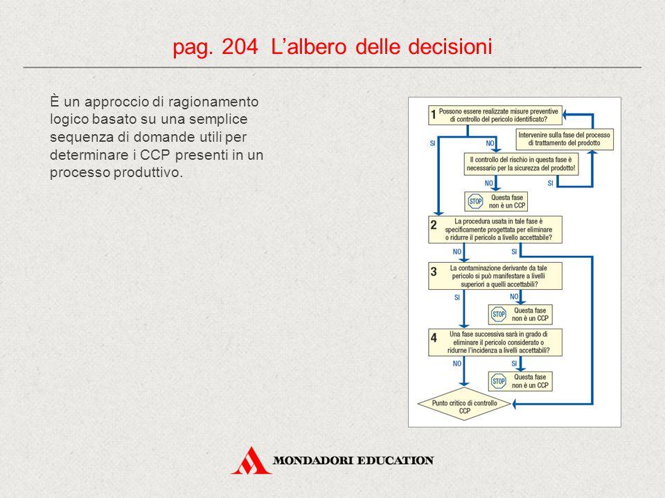 È un approccio di ragionamento logico basato su una semplice sequenza di domande utili per determinare i CCP presenti in un processo produttivo. pag.