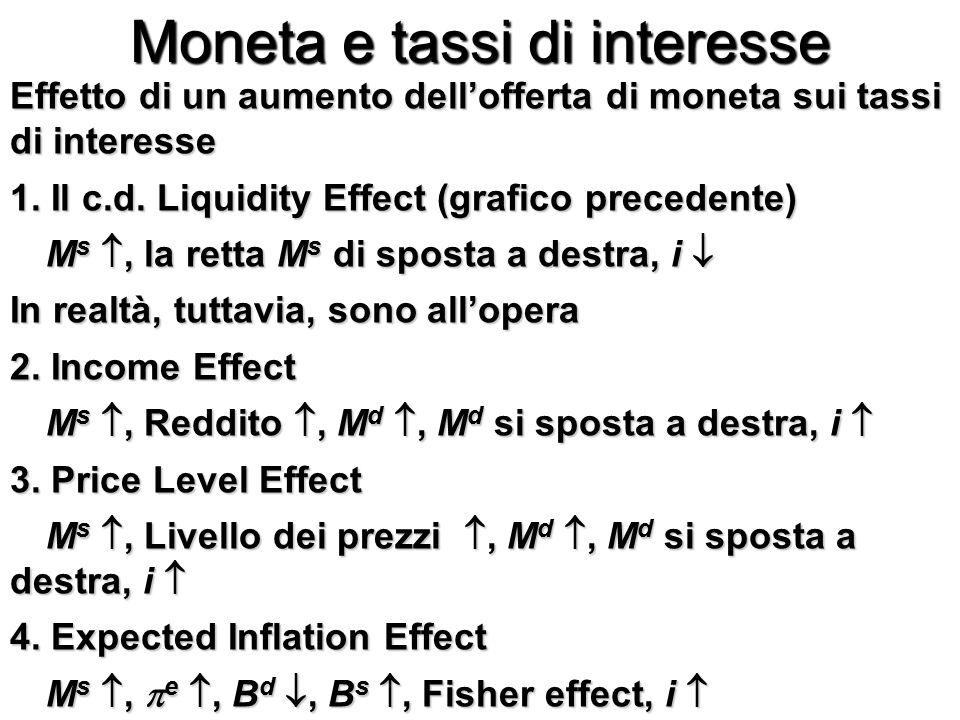 Moneta e tassi di interesse Effetto di un aumento dell'offerta di moneta sui tassi di interesse 1.
