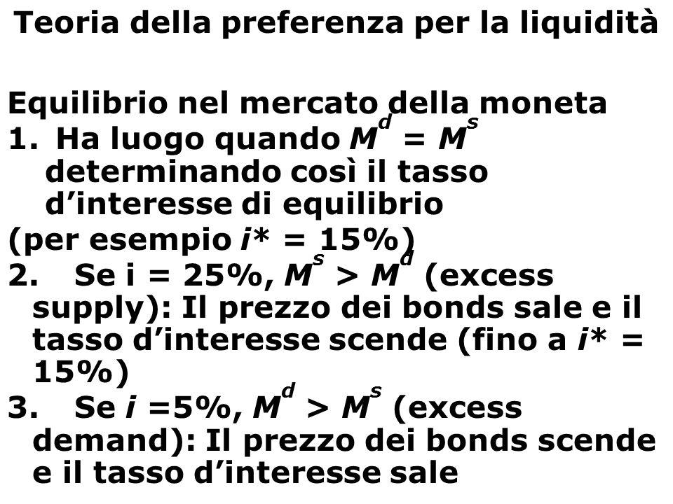 Money Market Equilibrium