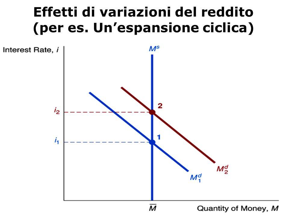 Effetti di variazioni del reddito (per es. Un'espansione ciclica)