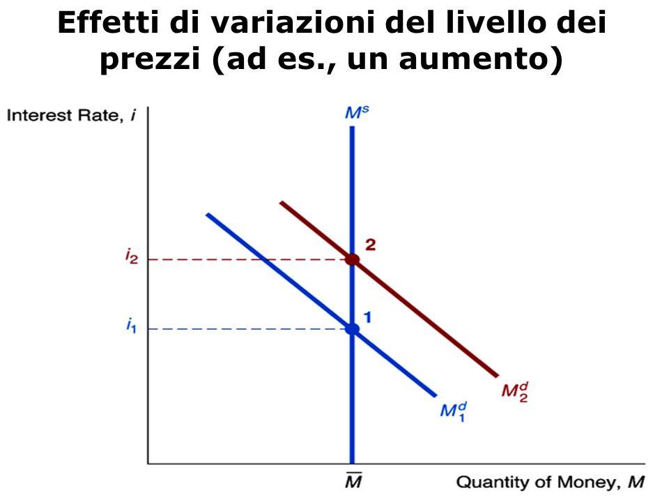 Effetti di variazioni dell'offerta di moneta (ad esempio un aumento)
