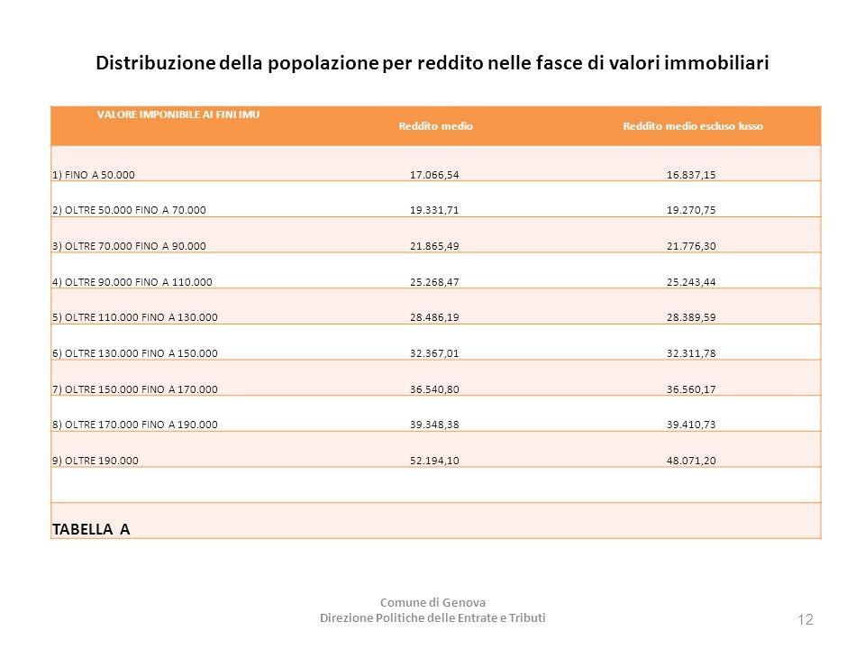 Distribuzione della popolazione per reddito nelle fasce di valori immobiliari VALORE IMPONIBILE AI FINI IMU Reddito medio Reddito medio escluso lusso