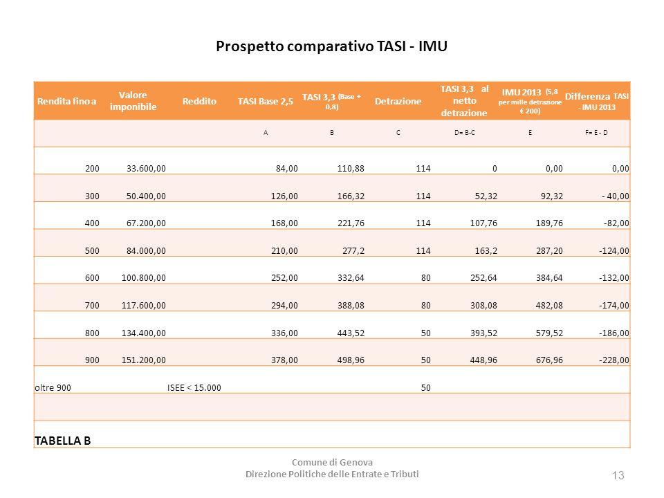 Prospetto comparativo TASI - IMU Rendita fino a Valore imponibile RedditoTASI Base 2,5 TASI 3,3 (Base + 0,8) Detrazione TASI 3,3 al netto detrazione IMU 2013 (5,8 per mille detrazione € 200) Differenza TASI - IMU 2013 ABCD= B-CEF= E - D 20033.600,00 84,00110,8811400,00 30050.400,00 126,00166,3211452,3292,32- 40,00 40067.200,00 168,00221,76114107,76189,76 -82,00 50084.000,00 210,00277,2114163,2287,20-124,00 600100.800,00 252,00332,6480252,64384,64-132,00 700117.600,00 294,00388,0880308,08482,08-174,00 800134.400,00 336,00443,5250393,52579,52-186,00 900151.200,00 378,00498,9650448,96676,96-228,00 oltre 900 ISEE < 15.000 50 TABELLA B Comune di Genova Direzione Politiche delle Entrate e Tributi 13