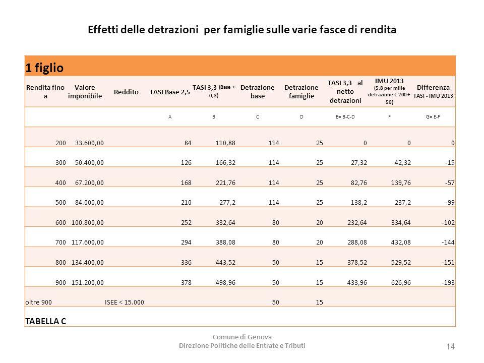 Effetti delle detrazioni per famiglie sulle varie fasce di rendita 1 figlio Rendita fino a Valore imponibile RedditoTASI Base 2,5 TASI 3,3 (Base + 0,8) Detrazione base Detrazione famiglie TASI 3,3 al netto detrazioni IMU 2013 (5,8 per mille detrazione € 200 + 50) Differenza TASI - IMU 2013 ABCDE= B-C-DFG= E-F 20033.600,00 84110,8811425000 30050.400,00 126166,321142527,3242,32-15 40067.200,00 168221,761142582,76139,76-57 50084.000,00 210277,211425138,2237,2-99 600100.800,00 252332,648020232,64334,64-102 700117.600,00 294388,088020288,08432,08-144 800134.400,00 336443,525015378,52529,52-151 900151.200,00 378498,965015433,96626,96-193 oltre 900 ISEE < 15.000 5015 TABELLA C Comune di Genova Direzione Politiche delle Entrate e Tributi 14