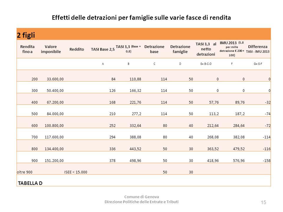 Effetti delle detrazioni per famiglie sulle varie fasce di rendita 2 figli Rendita fino a Valore imponibile RedditoTASI Base 2,5 TASI 3,3 (Base + 0,8) Detrazione base Detrazione famiglie TASI 3,3 al netto detrazioni IMU 2013 (5,8 per mille detrazione € 200 + 100) Differenza TASI - IMU 2013 ABCDE= B-C-DFG= E-F 20033.600,00 84110,8811450000 30050.400,00 126166,3211450000 40067.200,00 168221,761145057,7689,76-32 50084.000,00 210277,211450113,2187,2-74 600100.800,00 252332,648040212,64284,64-72 700117.600,00 294388,088040268,08382,08-114 800134.400,00 336443,525030363,52479,52-116 900151.200,00 378498,965030418,96576,96-158 oltre 900 ISEE < 15.000 5030 TABELLA D Comune di Genova Direzione Politiche delle Entrate e Tributi 15