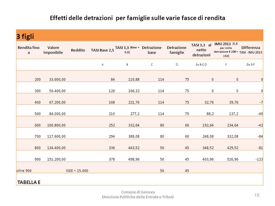 Effetti delle detrazioni per famiglie sulle varie fasce di rendita 3 figli Rendita fino a Valore imponibile RedditoTASI Base 2,5 TASI 3,3 (Base + 0,8) Detrazione base Detrazione famiglie TASI 3,3 al netto detrazioni IMU 2013 (5,8 per mille detrazione € 200 + 150) Differenza TASI - IMU 2013 ABCDE= B-C-DFG= E-F 20033.600,00 84110,8811475000 30050.400,00 126166,3211475000 40067.200,00 168221,761147532,7639,76-7 50084.000,00 210277,21147588,2137,2-49 600100.800,00 252332,648060192,64234,64-42 700117.600,00 294388,088060248,08332,08-84 800134.400,00 336443,525045348,52429,52-81 900151.200,00 378498,965045403,96526,96-123 oltre 900 ISEE < 15.000 5045 TABELLA E Comune di Genova Direzione Politiche delle Entrate e Tributi 16