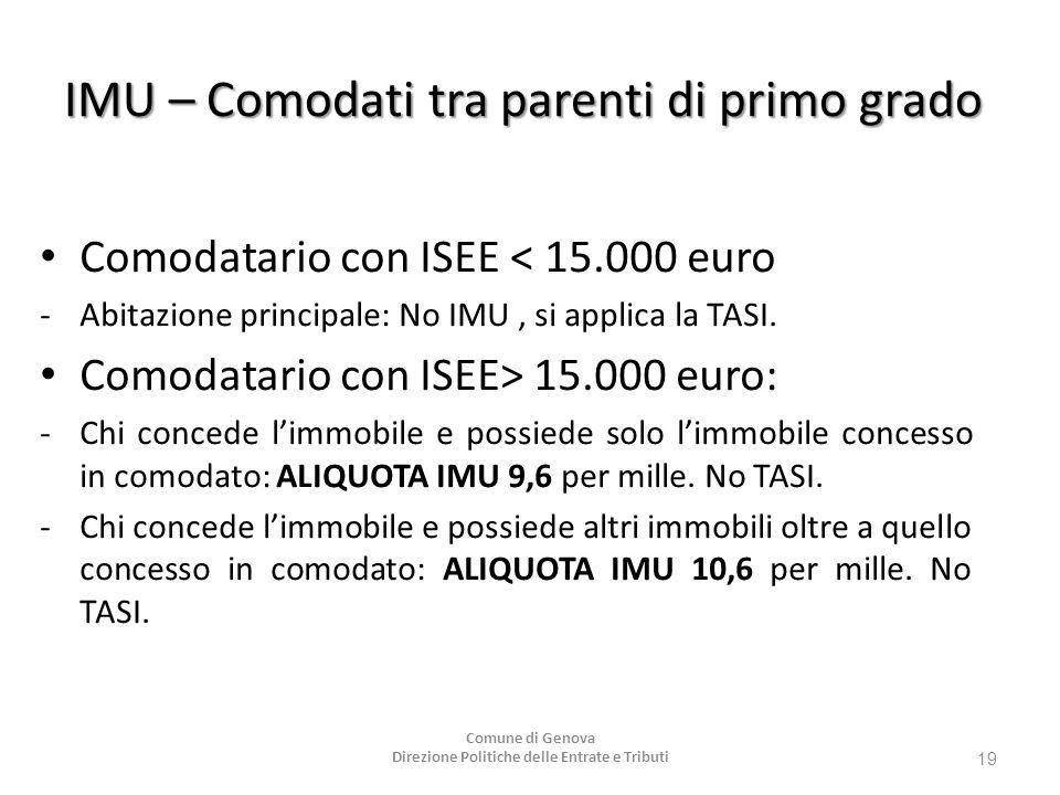 IMU – Comodati tra parenti di primo grado Comodatario con ISEE < 15.000 euro - Abitazione principale: No IMU, si applica la TASI. Comodatario con ISEE