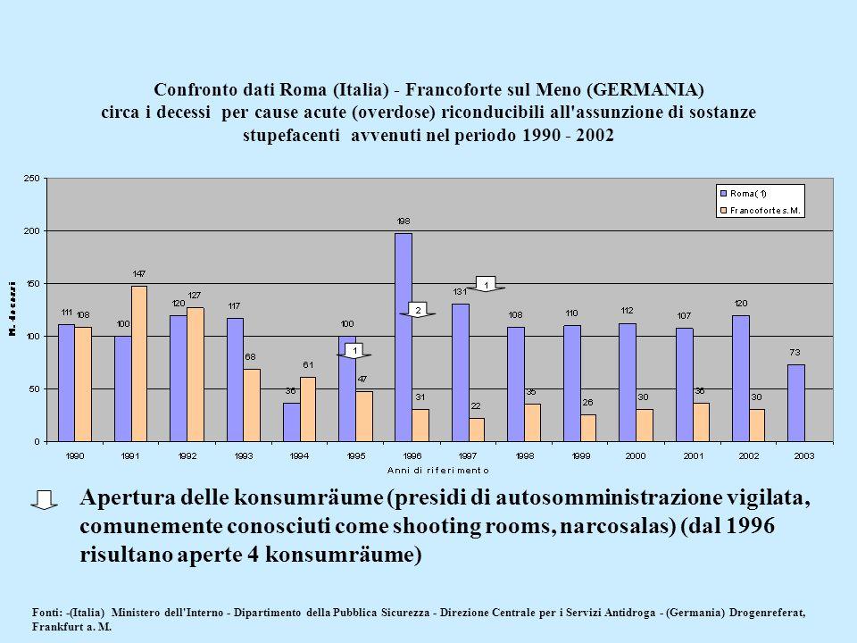 Confronto dati Roma (Italia) - Francoforte sul Meno (GERMANIA) circa i decessi per cause acute (overdose) riconducibili all'assunzione di sostanze stu