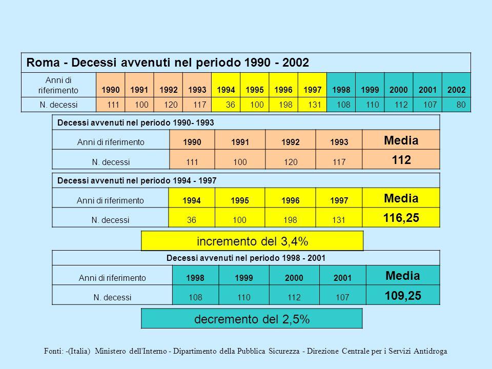 Roma - Decessi avvenuti nel periodo 1990 - 2002 Anni di riferimento1990199119921993199419951996199719981999200020012002 N. decessi11110012011736100198