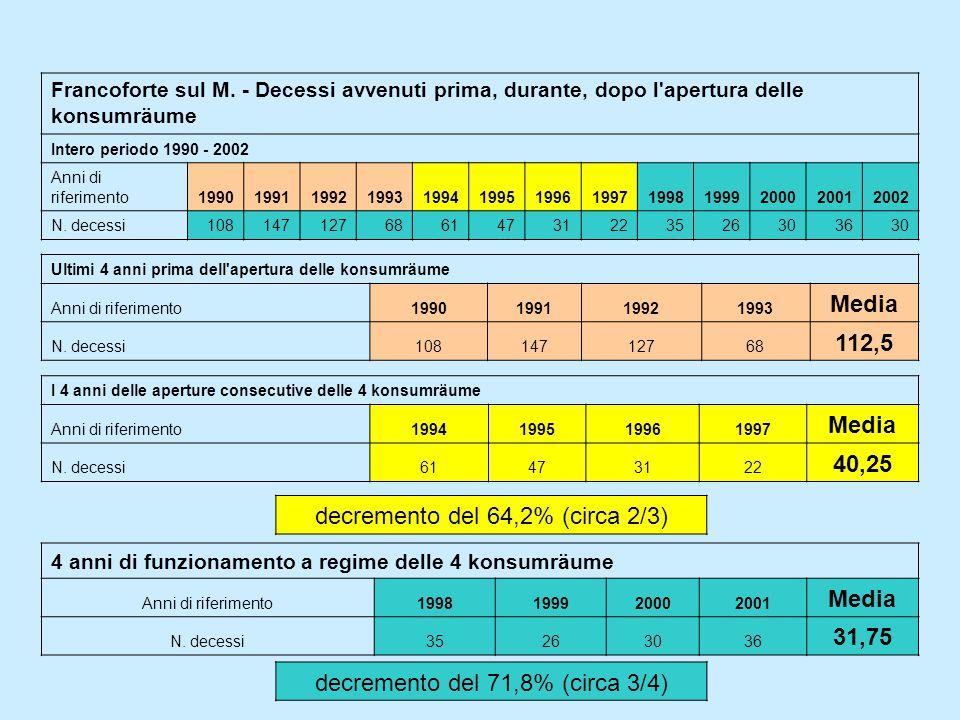 Francoforte sul M. - Decessi avvenuti prima, durante, dopo l'apertura delle konsumräume Intero periodo 1990 - 2002 Anni di riferimento1990199119921993