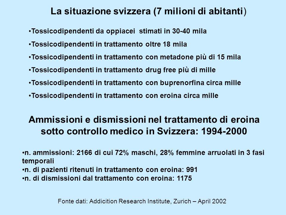 Ammissioni e dismissioni nel trattamento di eroina sotto controllo medico in Svizzera: 1994-2000 n. ammissioni: 2166 di cui 72% maschi, 28% femmine ar