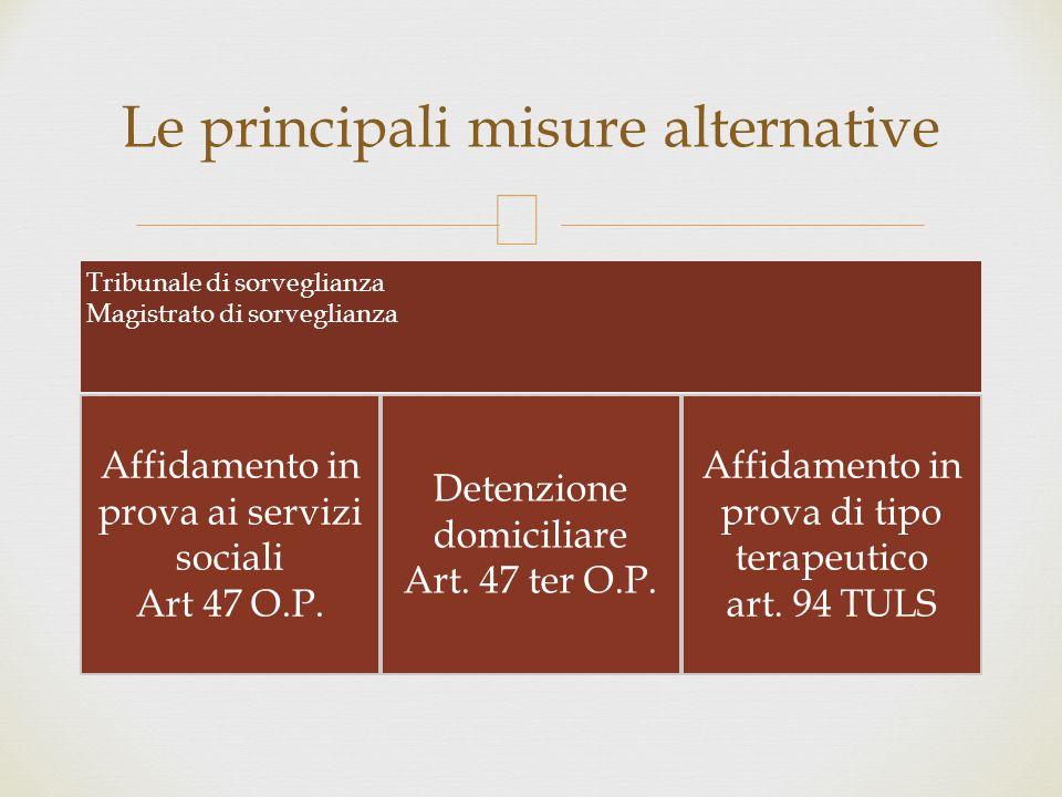  Tribunale di sorveglianza Magistrato di sorveglianza Affidamento in prova ai servizi sociali Art 47 O.P. Detenzione domiciliare Art. 47 ter O.P. Aff
