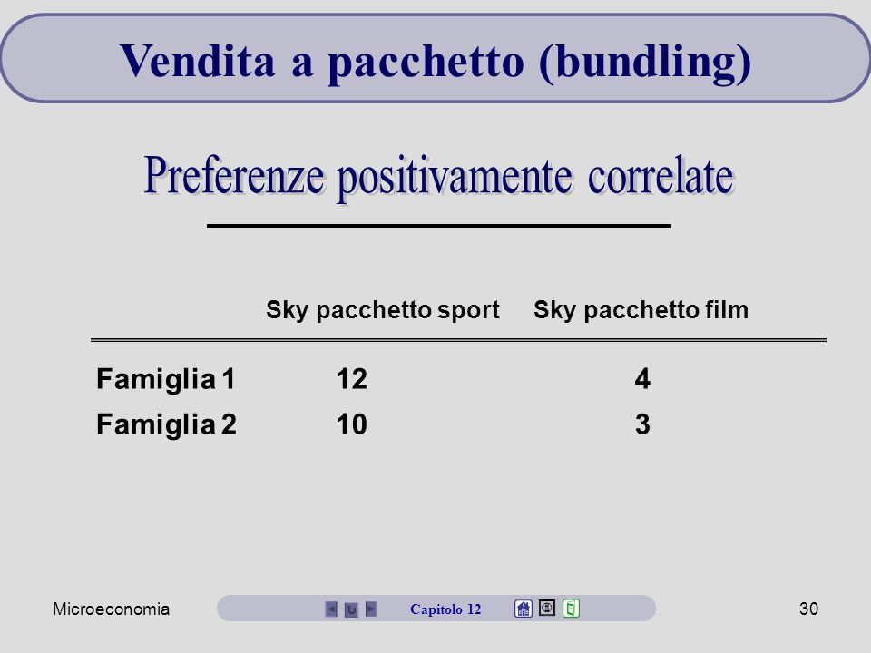 Microeconomia30 Vendita a pacchetto (bundling) Capitolo 12 Sky pacchetto sport Sky pacchetto film Famiglia 1124 Famiglia 2103