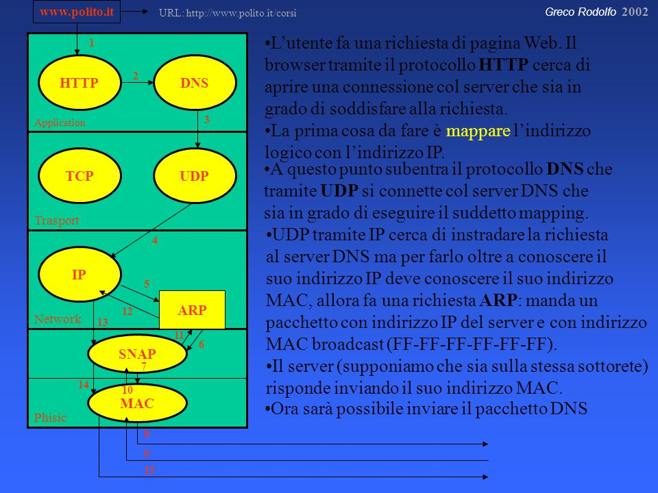 Greco Rodolfo 2002 Application Trasport Network Phisic HTTP IP UDPTCP DNS SNAP MAC www.polito.it ARP 8 7 6 5 4 3 2 1 L'utente fa una richiesta di pagina Web.