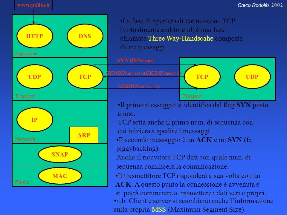 Greco Rodolfo 2002 Application Trasport Network Phisic HTTP IP TCPUDP DNS SNAP MAC www.polito.it ARP Trasport UDPTCP La fase di apertura di connessione TCP (virtualmente end-to-end) è una fase chiamata Three Way-Handscahe composta da tre messaggi.