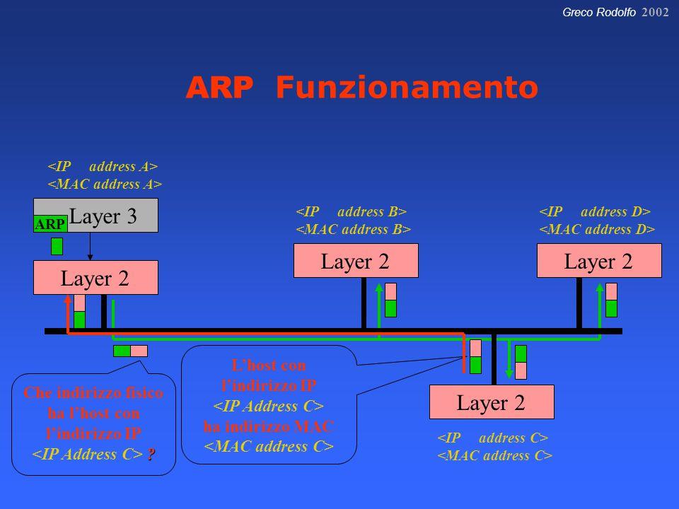 Greco Rodolfo 2002 Layer 3 Layer 2 ARP Che indirizzo fisico ha l'host con l'indirizzo IP ? ? L'host con l'indirizzo IP ha indirizzo MAC ARP Funzioname