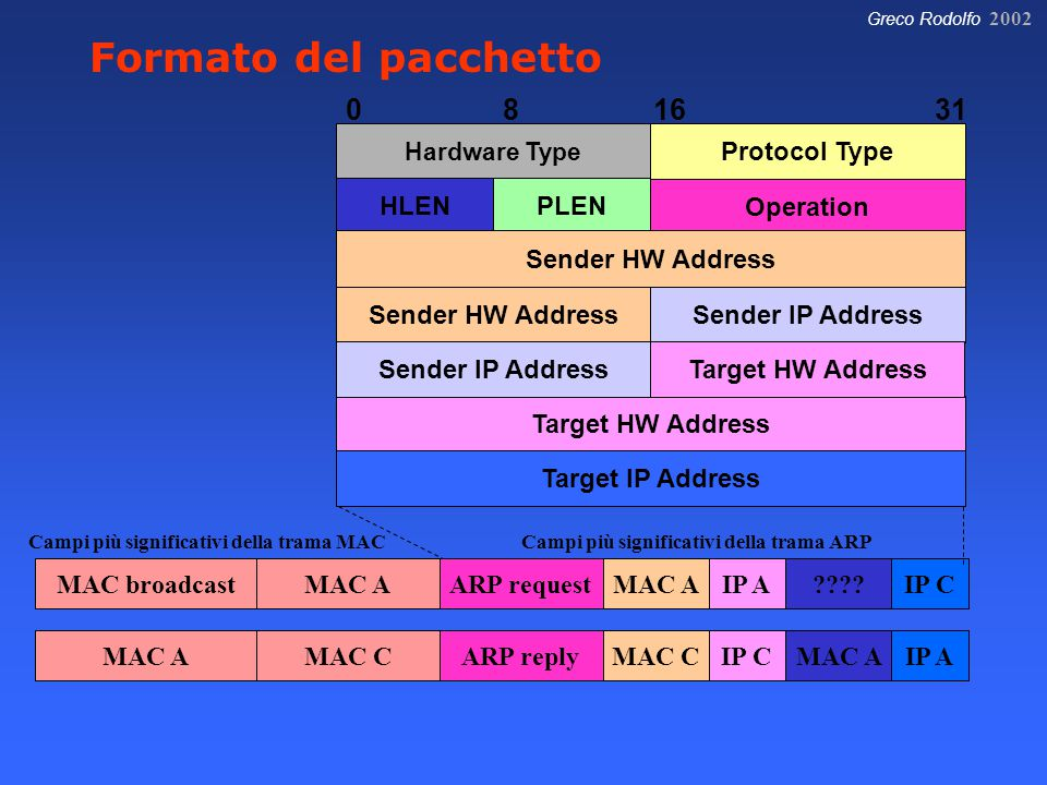 Greco Rodolfo 2002 MAC broadcastMAC AARP requestMAC AIP A????IP C MAC AMAC CARP replyMAC CIP CMAC AIP A Campi più significativi della trama MACCampi più significativi della trama ARP 081631 Hardware Type Protocol Type HLENPLEN Operation Sender IP Address Sender HW Address Target HW Address Target IP Address Target HW Address Sender HW Address Sender IP Address Formato del pacchetto