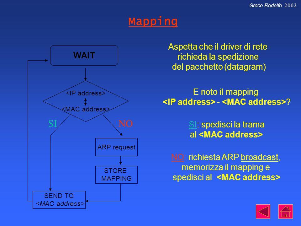 Greco Rodolfo 2002 WAIT ARP request STORE MAPPING SEND TO SINO Aspetta che il driver di rete richieda la spedizione del pacchetto (datagram) E noto il mapping - .